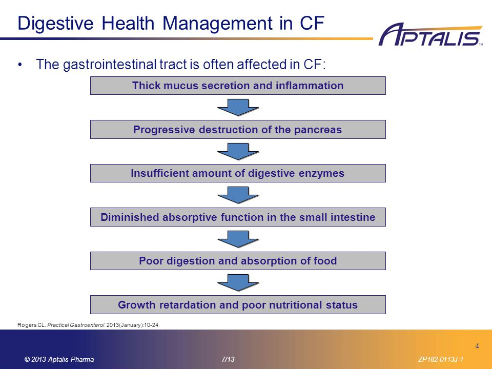 Digestive Health Management in CF