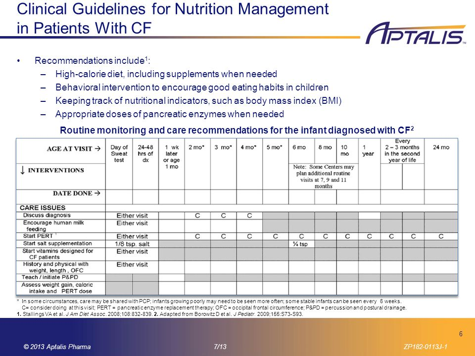 Clinical Guidelines for Nutrition Management in Patients With CF