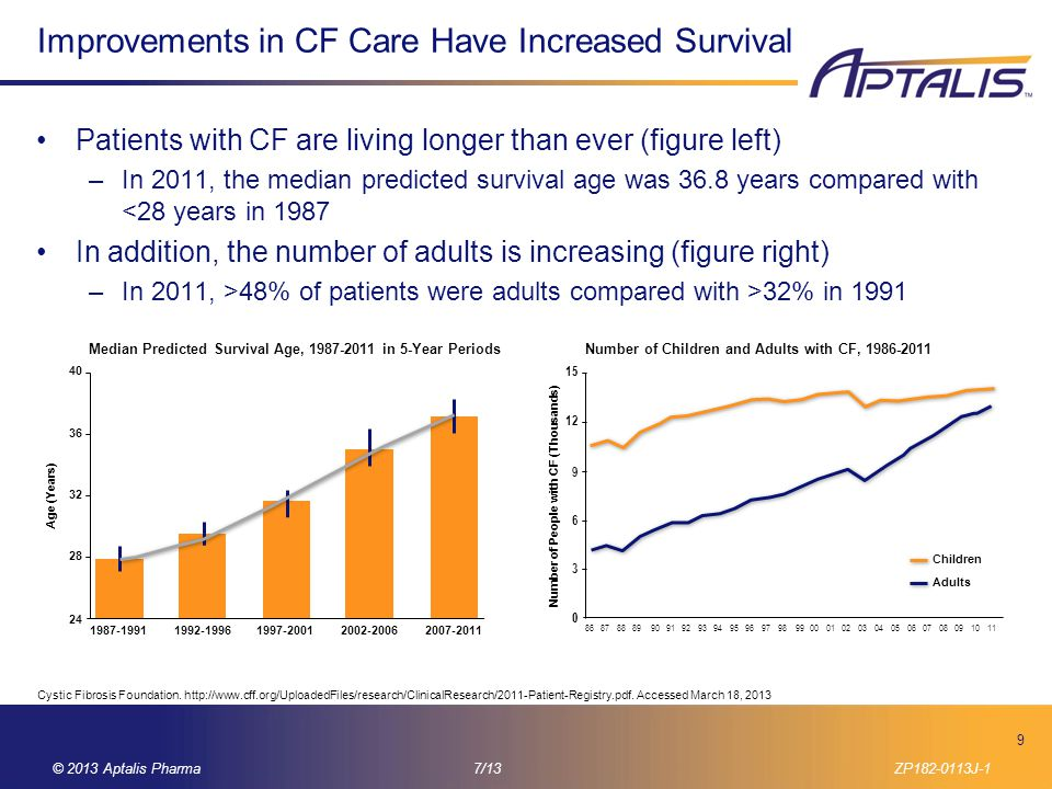 Improvements in CF Care Have Increased Survival
