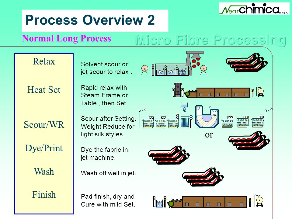 Process Overview 2 Normal Long Process Relax or Heat Set Scour/WR