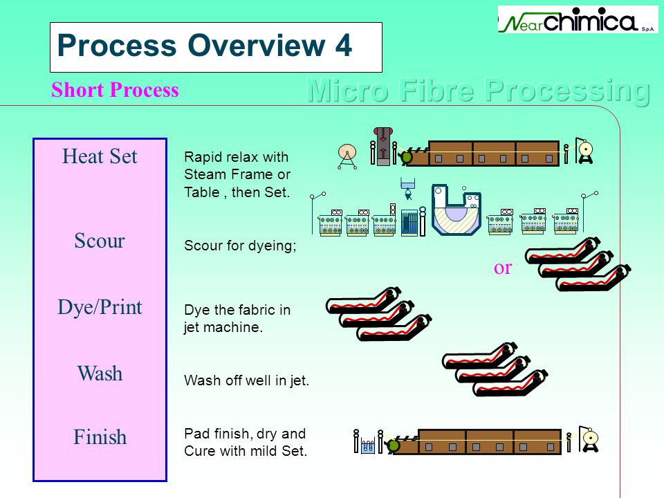 Process Overview 4 Short Process Heat Set Scour Dye/Print Wash or