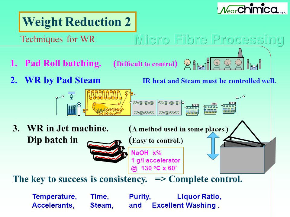 Weight Reduction 2 Techniques for WR