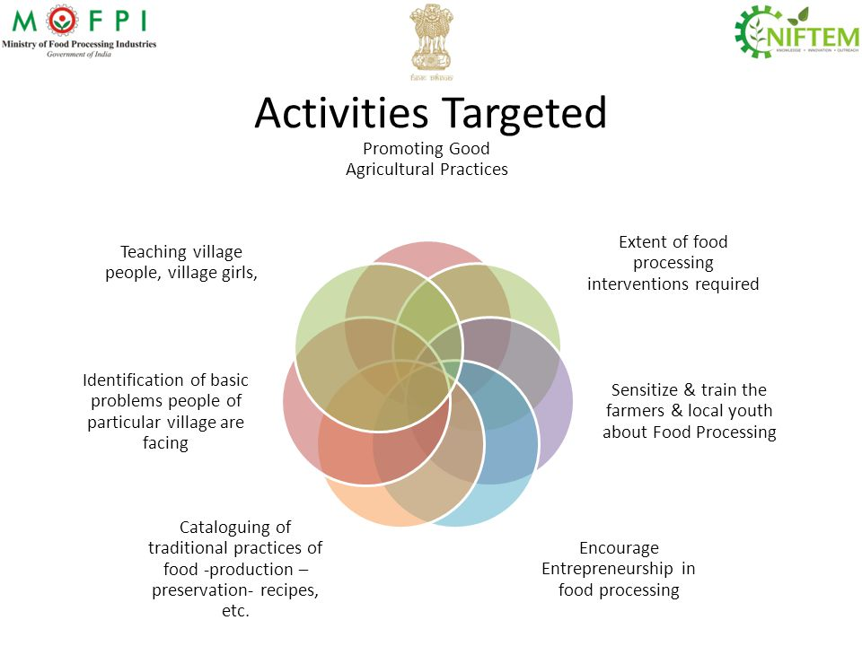 Activities Targeted Promoting Good Agricultural Practices