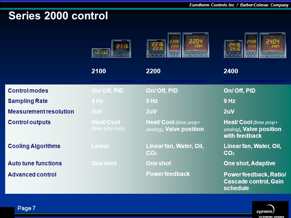 Series 2000 control 2100 2200 2400 On/ Off, PID Control modes 4 Hz