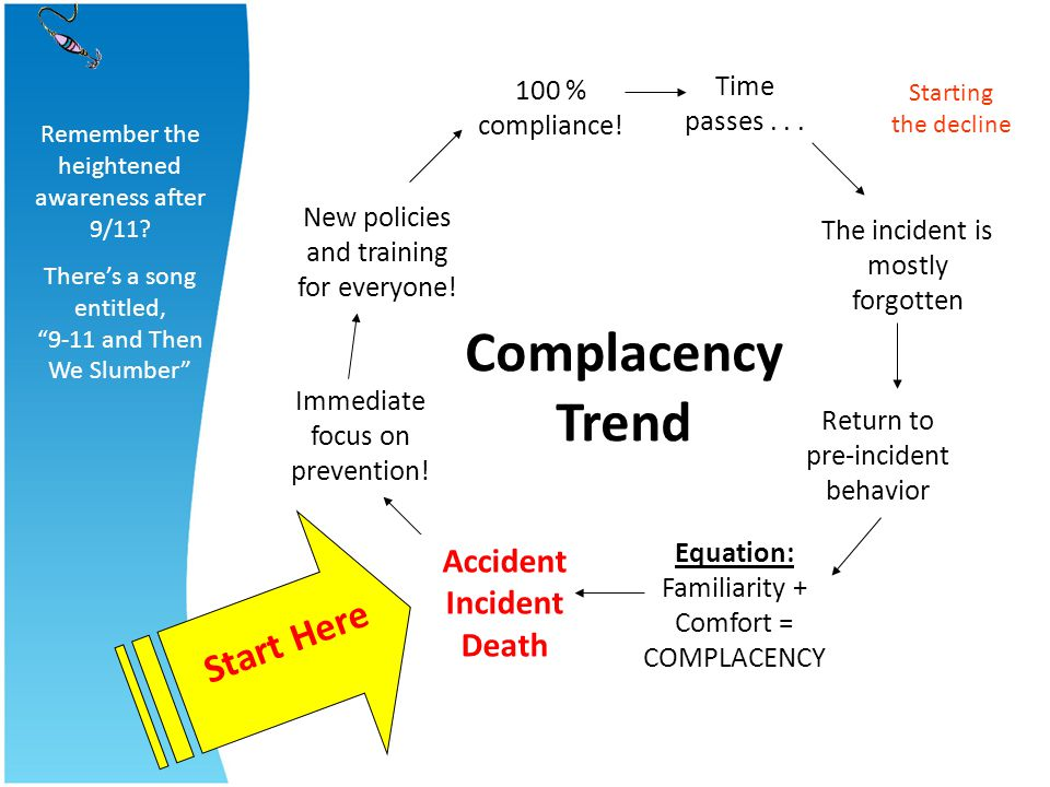 Complacency Trend Start Here Accident Incident Death Time