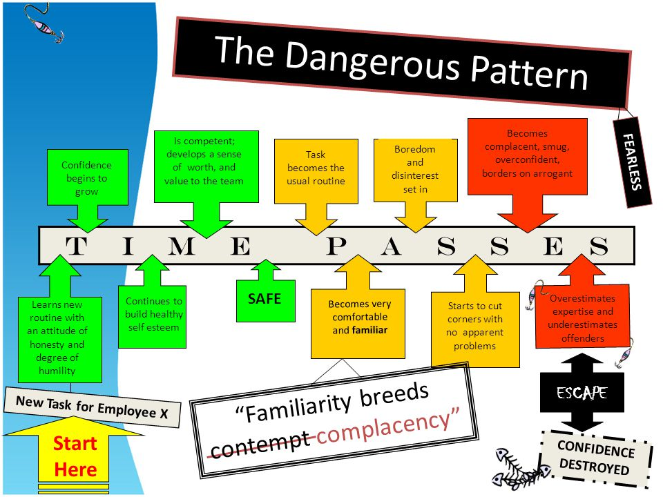 The Dangerous Pattern T I M E P A S S E S