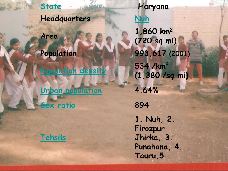 State Haryana. Headquarters. Nuh. Area. 1,860 km2 (720 sq mi) Population. 993,617 (2001) Population density.