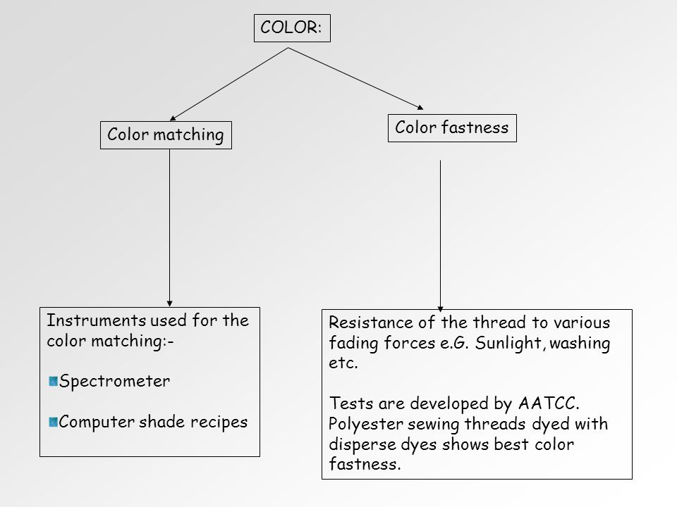 COLOR: Color fastness. Color matching. Instruments used for the color matching:- Spectrometer. Computer shade recipes.