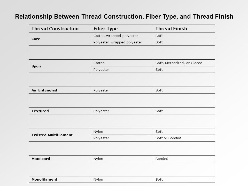 Relationship Between Thread Construction, Fiber Type, and Thread Finish