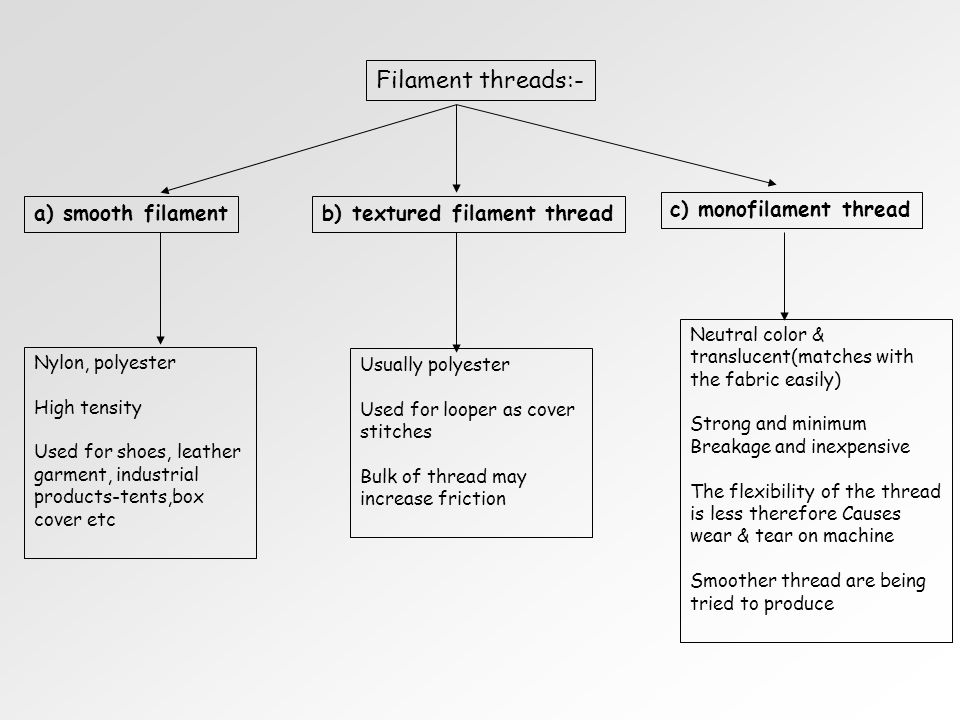 Filament threads:- a) smooth filament b) textured filament thread