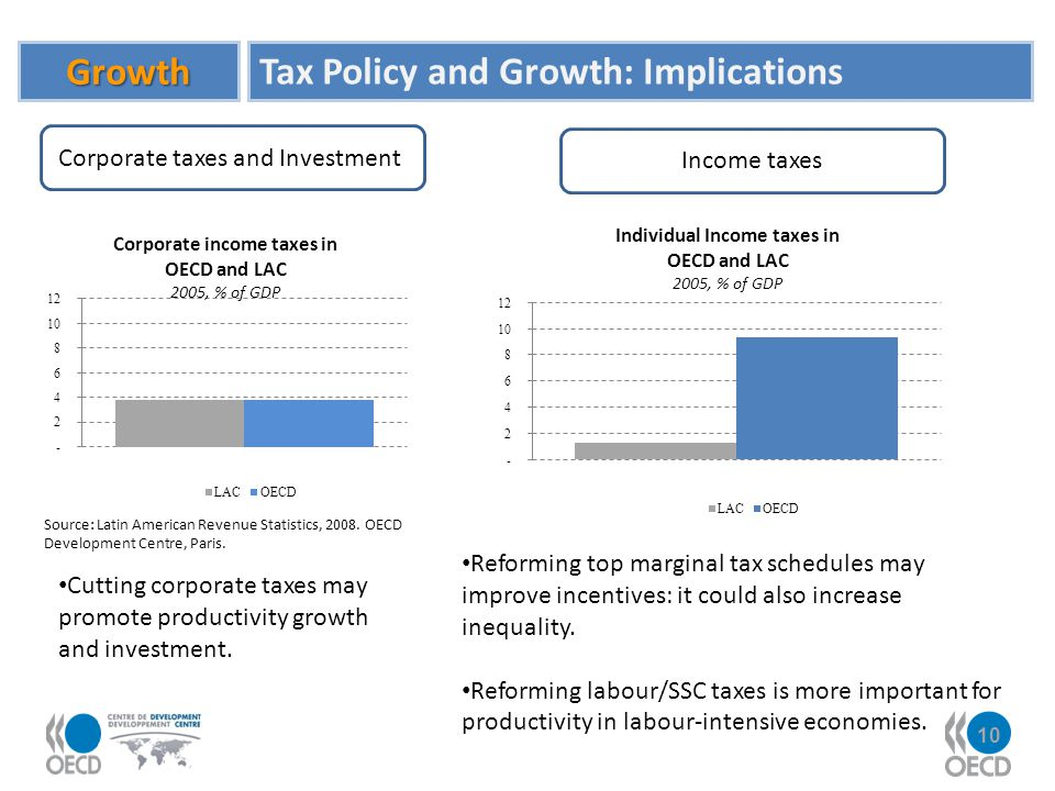 Corporate taxes and Investment