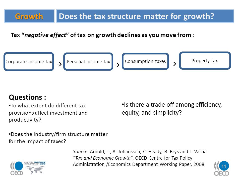 Does the tax structure matter for growth