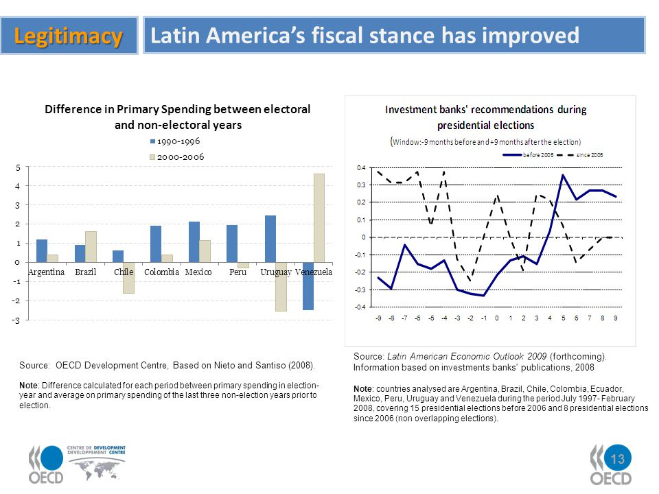 Latin America's fiscal stance has improved