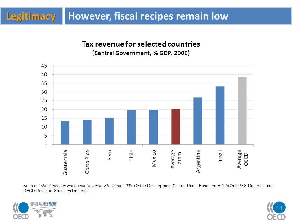 Tax revenue for selected countries (Central Government, % GDP, 2006)