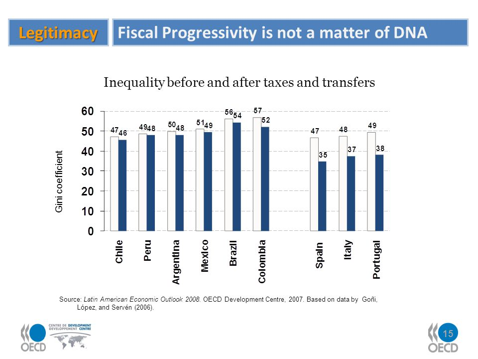 Inequality before and after taxes and transfers