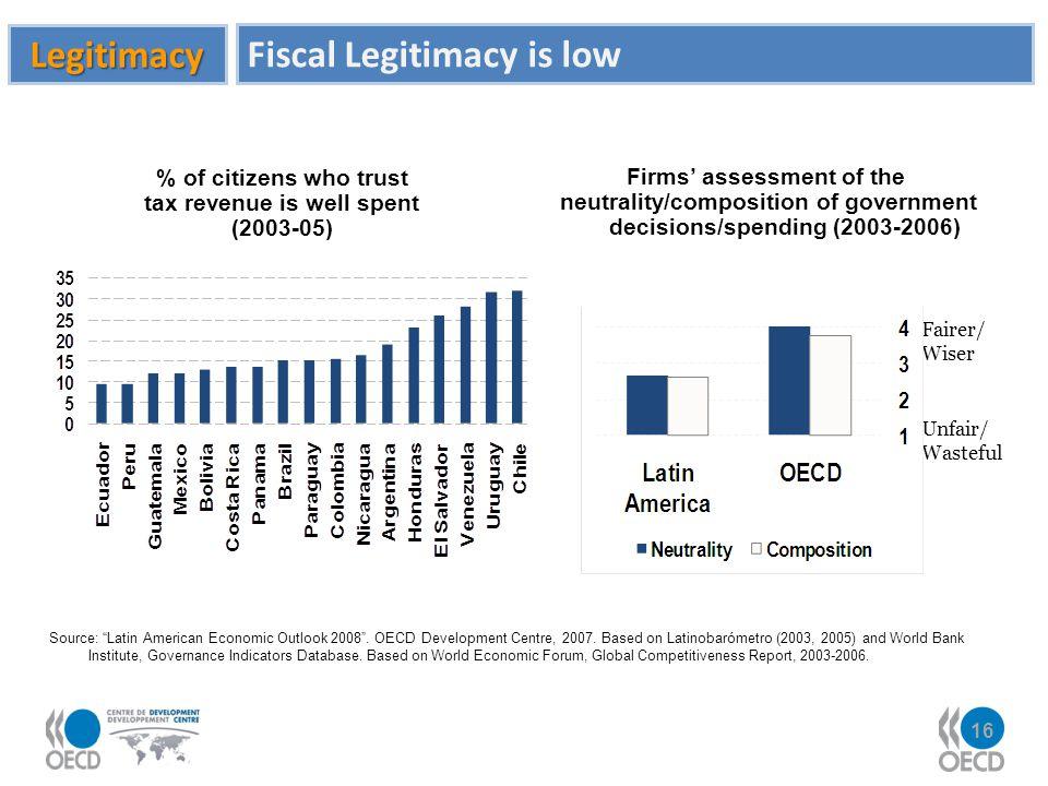 Fiscal Legitimacy is low