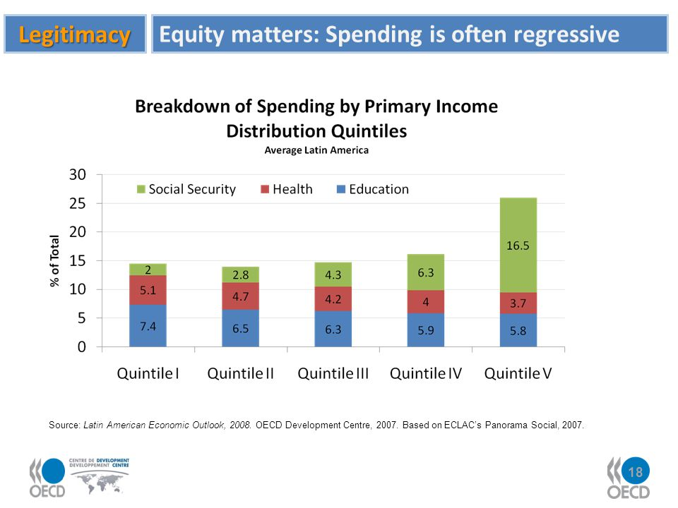 Equity matters: Spending is often regressive