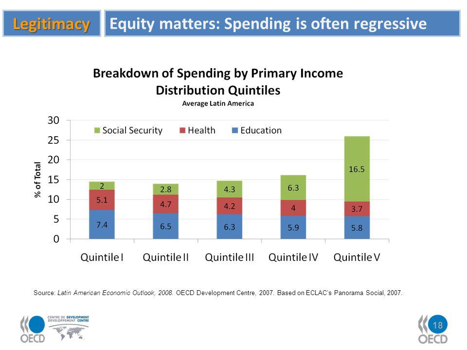 Equity matters: Spending is often regressive