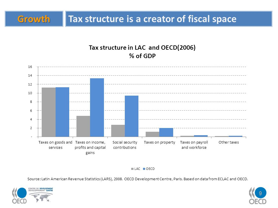 Tax structure is a creator of fiscal space