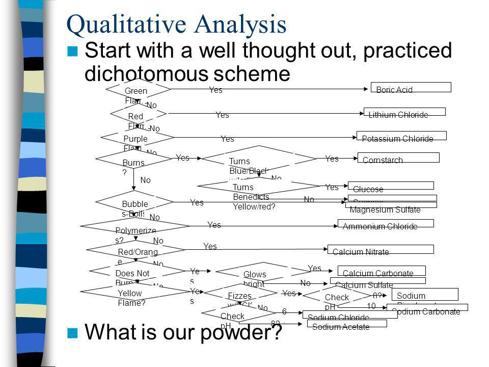 Qualitative Analysis Start with a well thought out, practiced dichotomous scheme. What is our powder