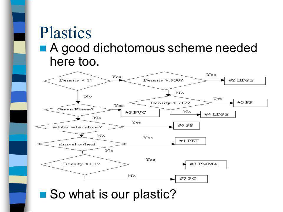 Plastics A good dichotomous scheme needed here too.