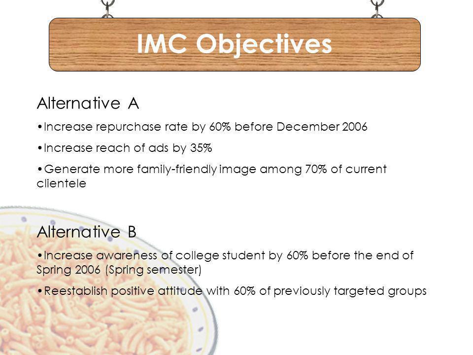 IMC Objectives Alternative A Alternative B