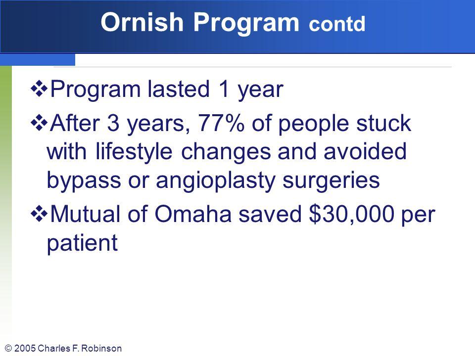 Ornish Program contd Program lasted 1 year