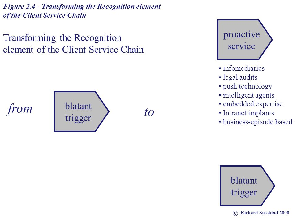 from to proactive Transforming the Recognition service