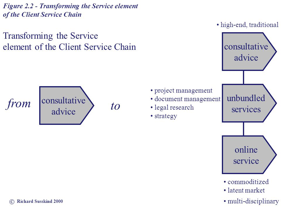 from to Transforming the Service element of the Client Service Chain