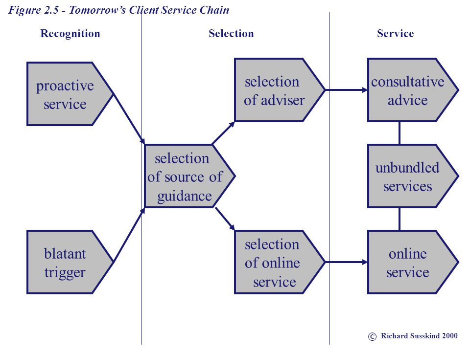 selection of adviser consultative advice proactive service selection