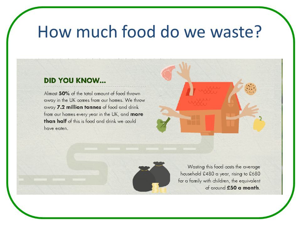 How much food do we waste