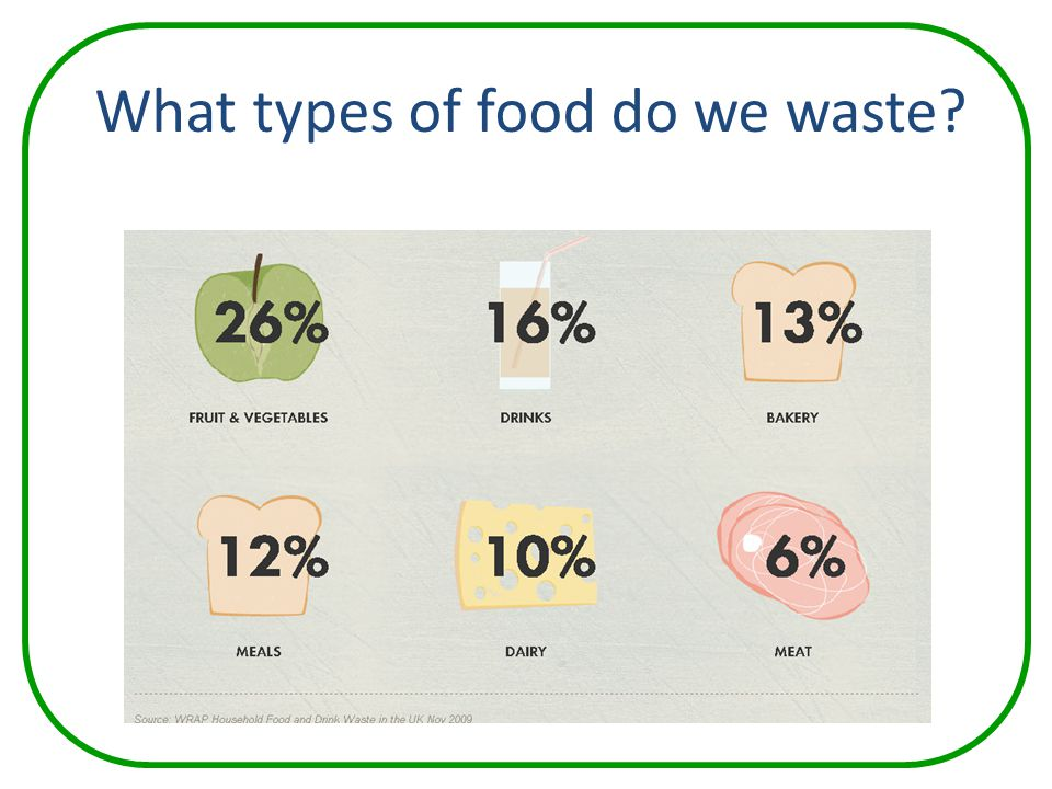 What types of food do we waste