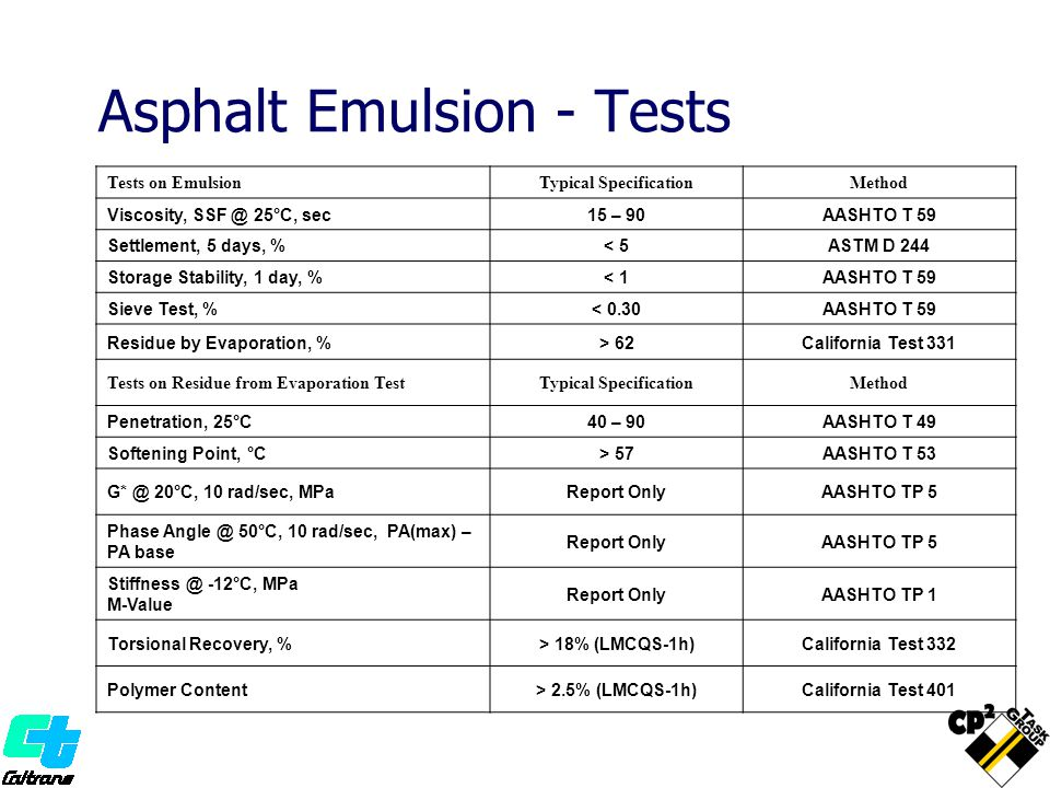 Asphalt Emulsion - Tests