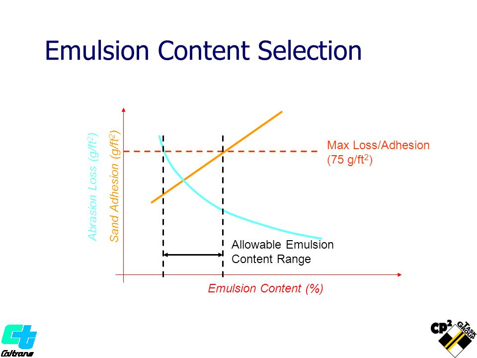 Emulsion Content Selection