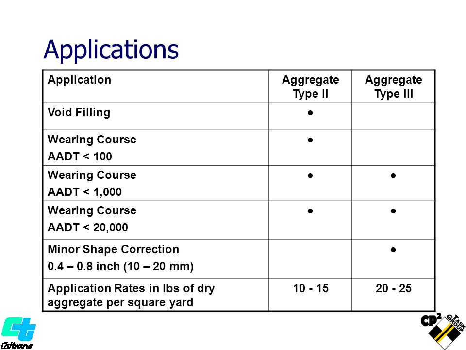 Applications Application Aggregate Type II Aggregate Type III