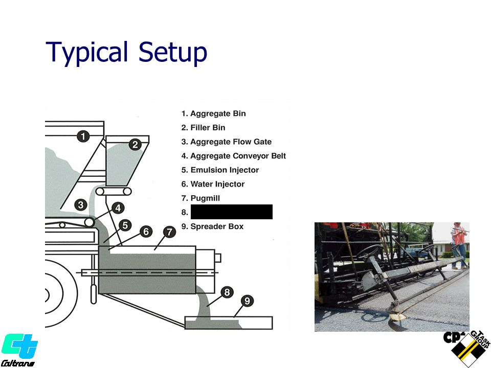 Typical Setup Microsurfacing