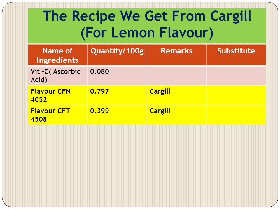 The Recipe We Get From Cargill (For Lemon Flavour)