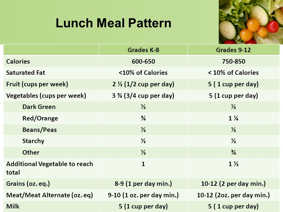 Lunch Meal Pattern Grades K-8 Grades 9-12 Calories 600-650 750-850