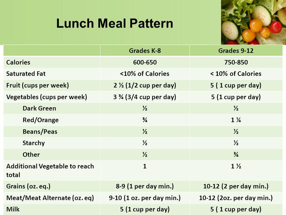 Lunch Meal Pattern Grades K-8 Grades 9-12 Calories 600-650 750-850