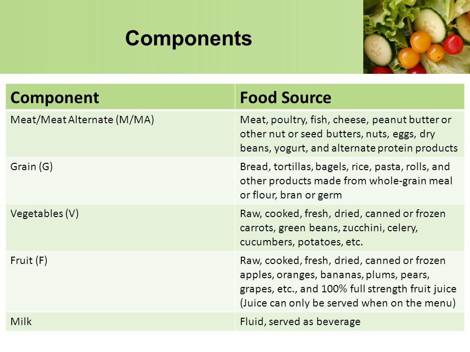 Components Component Food Source Meat/Meat Alternate (M/MA)