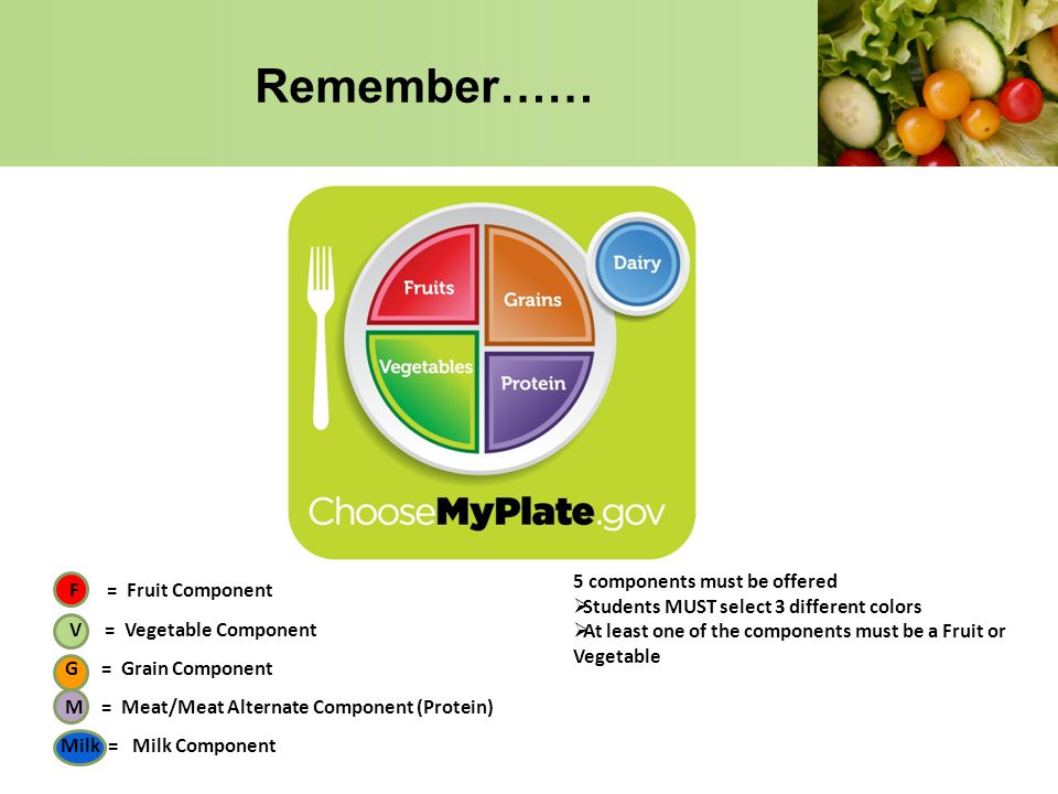 Remember…… 5 components must be offered F = Fruit Component