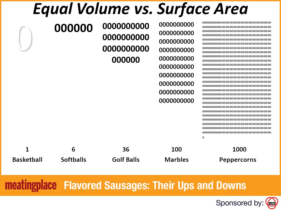 Equal Volume vs. Surface Area