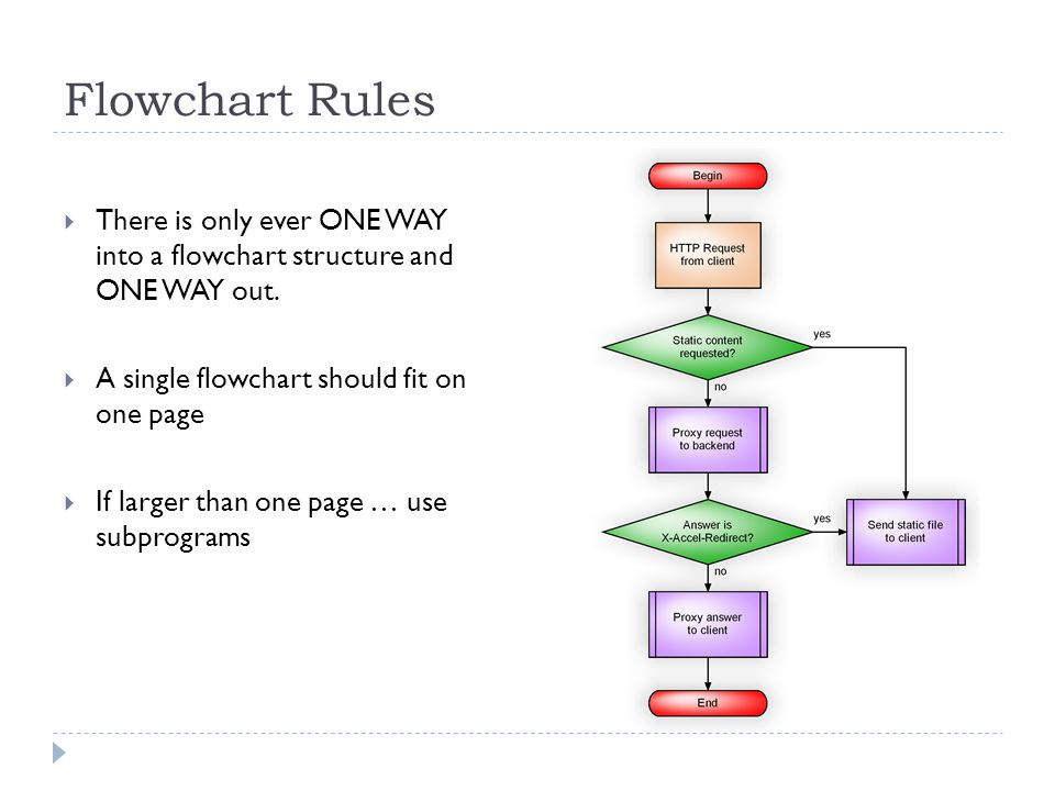 Flowchart Rules There is only ever ONE WAY into a flowchart structure and ONE WAY out. A single flowchart should fit on one page.