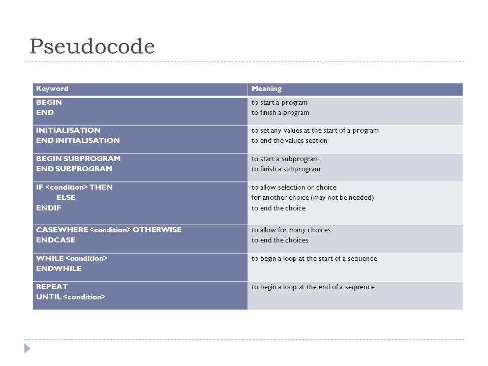 Pseudocode Keyword Meaning BEGIN END to start a program