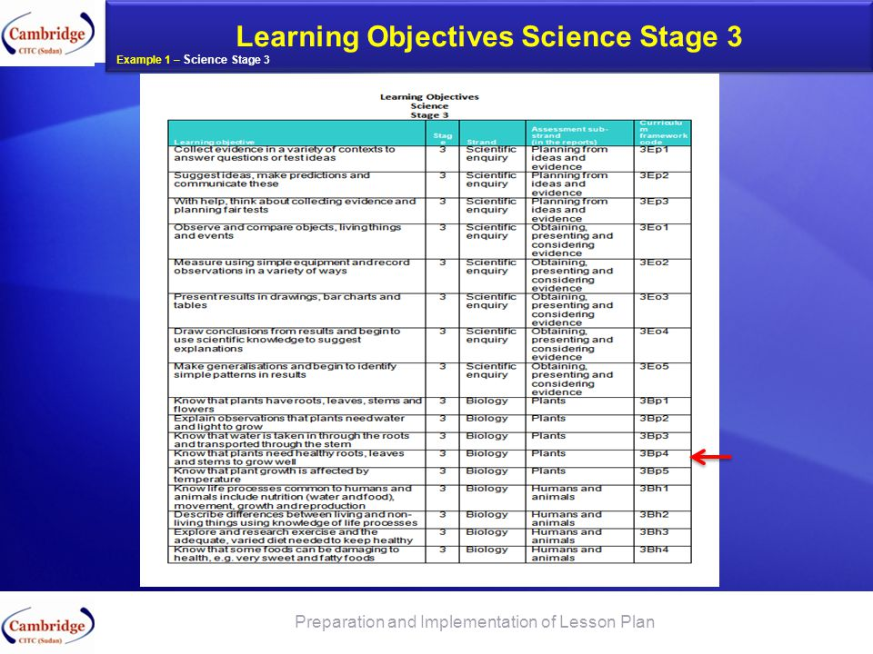 Learning Objectives Science Stage 3