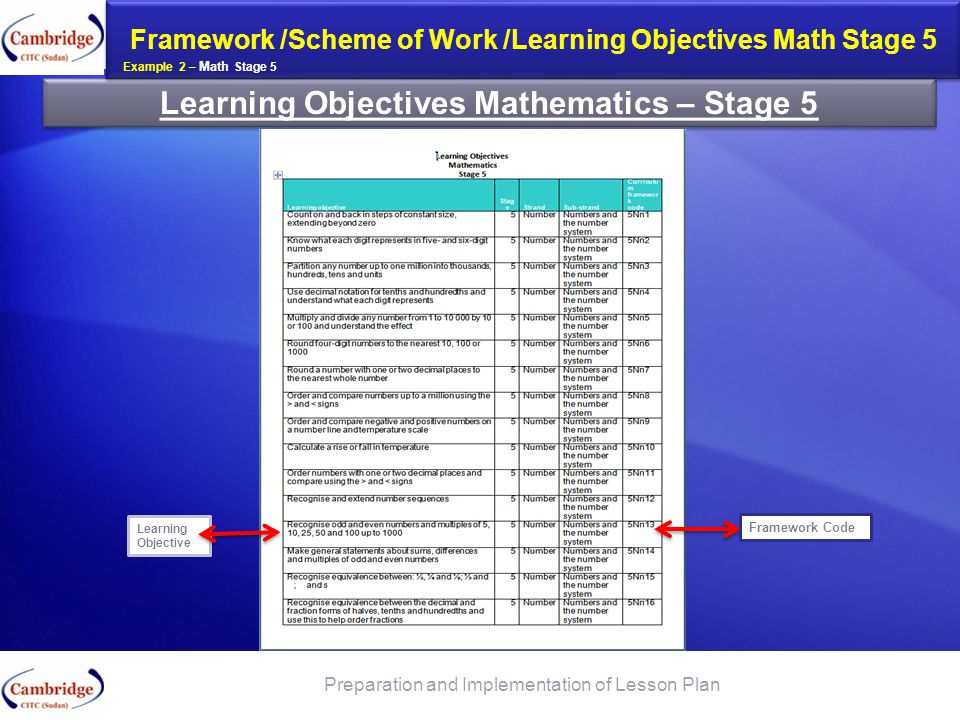 Learning Objectives Mathematics – Stage 5