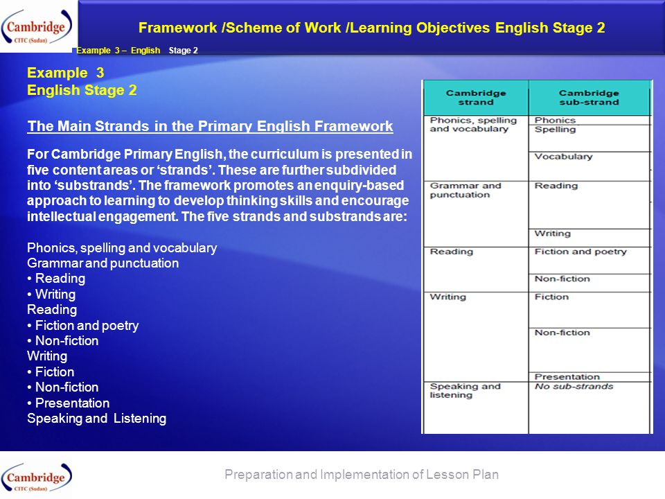 Framework /Scheme of Work /Learning Objectives English Stage 2