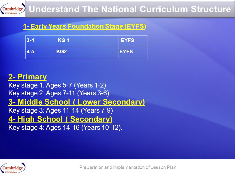 Understand The National Curriculum Structure