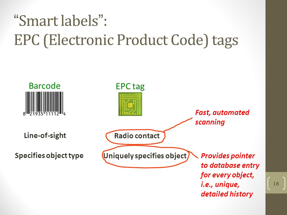 Smart labels : EPC (Electronic Product Code) tags