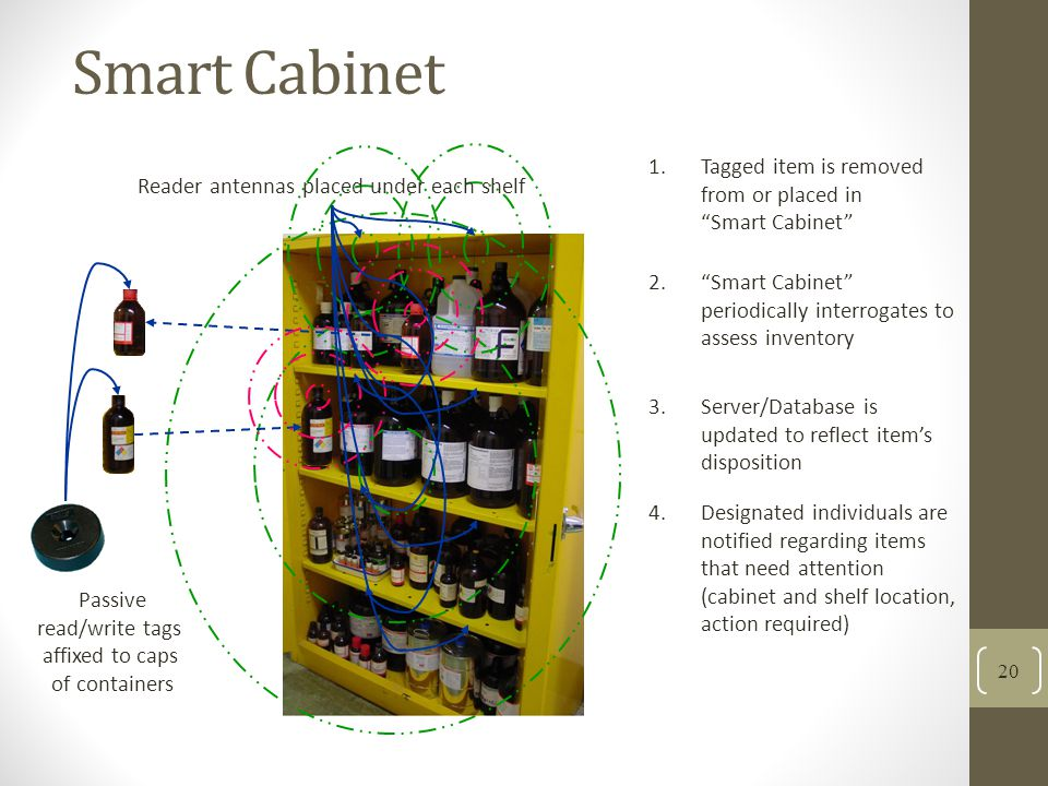 Smart Cabinet Tagged item is removed from or placed in Smart Cabinet